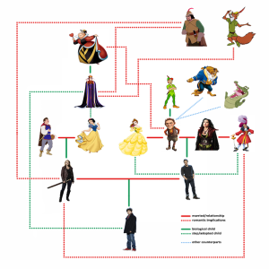 complicatedfamilytree